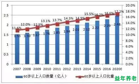 上海老年人口统计_2013年上海市老年人口和老龄事业监测统计信息 -上海老龄网